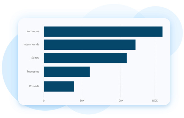 Top 5 Clients dashboard